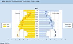 Adin piramidea EAE, 1986-2006