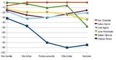 Bertso saioaren grafika