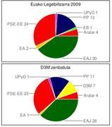 Eusko Legebiltzarra 2009 probisionala