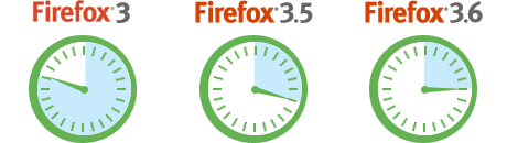 Firefox 3, Firefox 3.5, Firefox 3.6: errendimenduaren taula