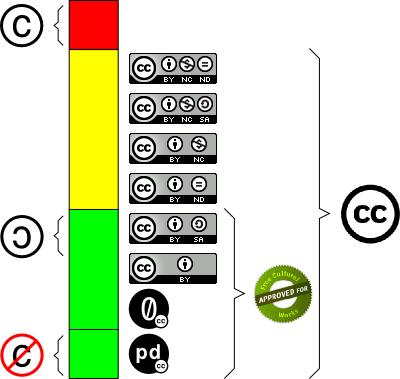 creative commons lizentziak