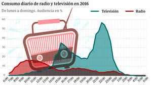 Radiografía de la radio en España