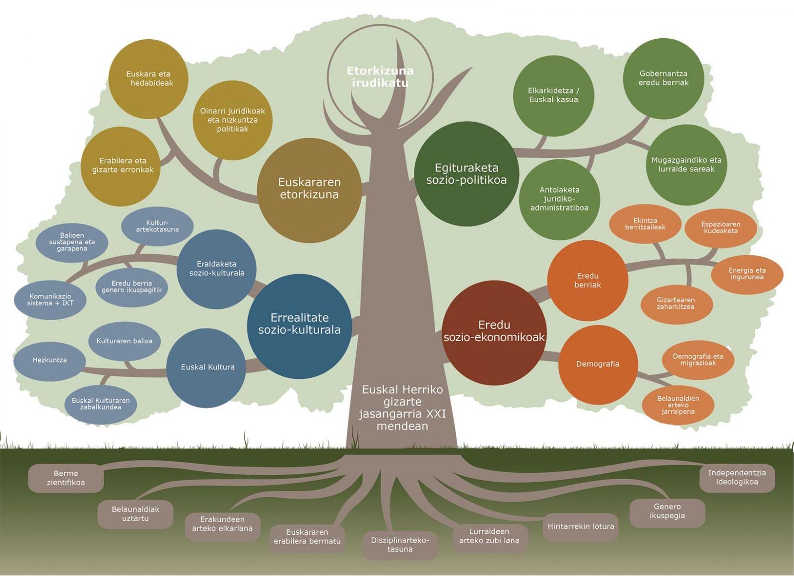 Estartegia científica / Árbol