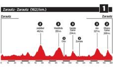 1ª etapa de la Vuelta al País Vasco 2018: Zarautz - Zarautz