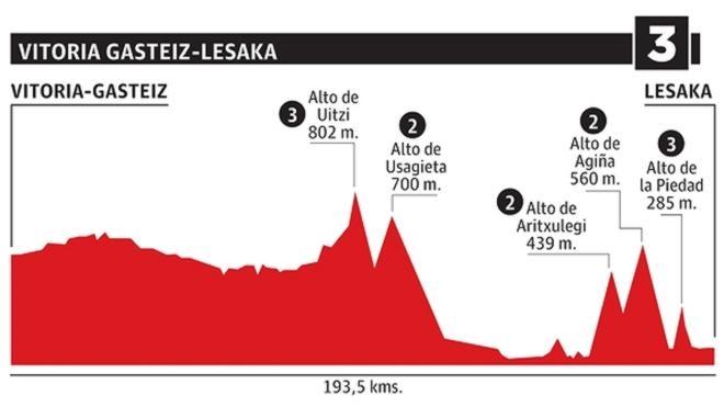 Etapa de la Vuelta al País Vasco: Vitoria - Gasteiz - Lesaka