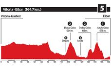 Así es la 5ª etapa de la Vuelta al País Vasco 2018: Vitoria - Eibar