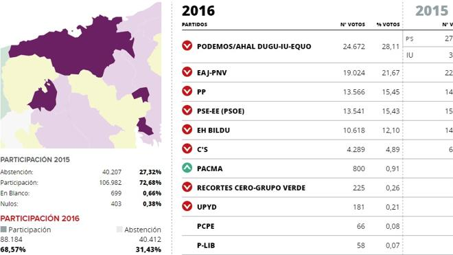 Elecciones generales 2016: resultados en Donostia