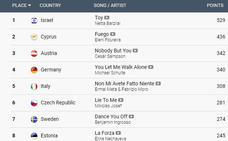 Clasificación Eurovision 2018: resultados de las votaciones y puntuaciones de cada país