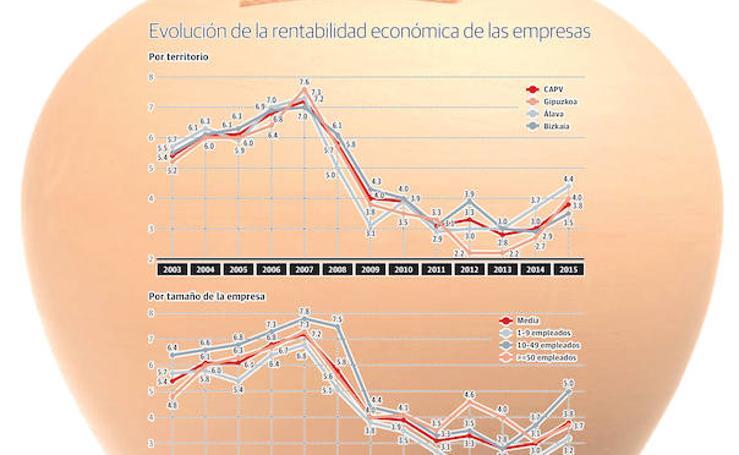 La rentabilidad de las empresas vascas remonta tras desplomarse un 47% durante la crisis