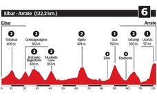 Así es la 6ª etapa de la Vuelta al País Vasco 2018: Eibar - Arrate